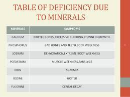 18 Unique Vitamin And Mineral Deficiency Symptoms Chart