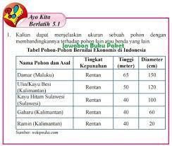 Hal ini juga sesuai dengan kurikulum pendidikan indonesia terbaru yang digunakan saat ini. Lengkap Kunci Jawaban Buku Paket Ayo Kita Berlatih 5 1 Halaman 10 11 12 13 Kelas 7 Semester 2 Kurikulum 2013 Kunci Jawaban Buku Paket Terbaru Lengkap Bukupaket