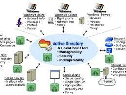 your network consists of an active directory domain and a    windows server active directory and network infrastructure