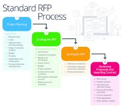 Master Your Companys Rfp Process Smartsheet Request For
