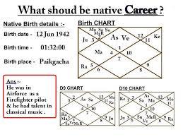 Chart Analysis Test 1