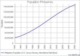 Philippines Population Chart Philippine Population Growth Chart Related Keywords
