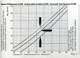 Rebound Hammer Test Conversion Chart Schmidt Hammer