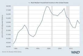 Obama Recovery In 9 Charts Obamas Latest Fraud Economic Recovery Disproven In Just