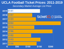 Ucla Football Seating Chart 2019 How To Find The Cheapest Ucla Football Tickets Face Value