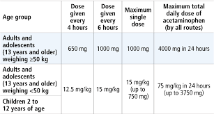 Dosing And Administration Ofirmev Acetaminophen Injection