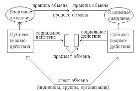 Реферат Социальные группы и организации com Банк  Социальные группы и организации