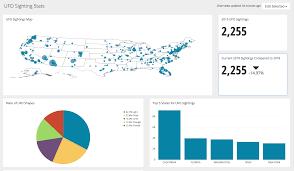Charts Chartio Documentation