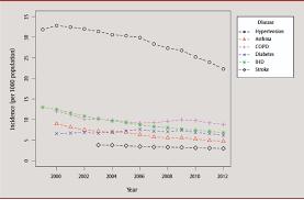 Original Quantitative Research Trends In Chronic Disease Incidence