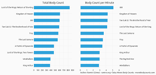 Exploring Movie Body Counts Jupyter Notebook