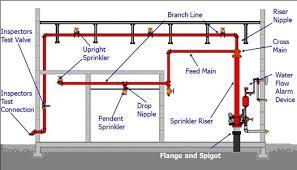 services bay line Sprinkler Tamper Switch Wiring Diagram sprinkler system definitions Potter Sprinkler Tamper Switch Wiring