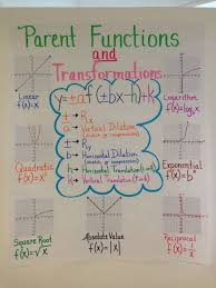 descriptions of parent functions in words google search math anchor chart for parent functions transformations this would be really helpful for my students