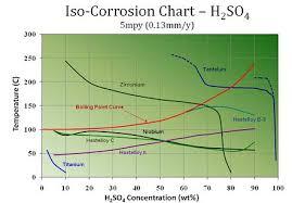 Sulfuric Acid Corrosion H2so4 Corrosion Sulphuric Acids