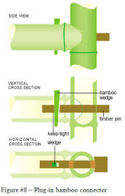 how to make bamboo furniture. To Make The Plug-in Bamboo Connector, At First, We Should Drill On Both Sides Of Vertical And Horizontal Poles; Note That One Which How Furniture