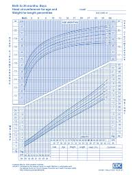 Who Growth Chart Boy 0 36 Months Birth To 36 Months Growth Chart Boy Best Picture Of Chart