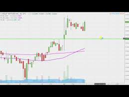 Dolv Stock Chart Technical Analysis For 10 02 17