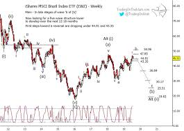 Ewz Stock Chart Brazil Etf Setting Up For A Downward Break See It Market