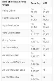 Indian Air Force Salary Chart Air Force Pilot Salary Chart In India Prosvsgijoes Org
