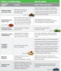Shakeology Ingredient Chart Shakeology Ingredients Chart Danielle Mckean