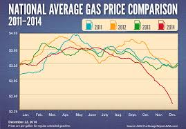 Gas Price Breakdown Chart Gas Cost Archives Aaa Newsroom