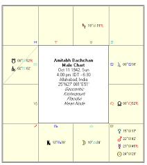 Jaya Bachchan Birth Chart 31 Prototypic Salman Khan Horoscope Birth Chart