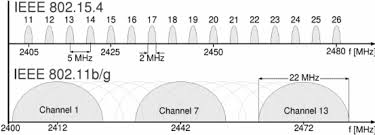 Ieee 802 15 4 And 802 11 Spectrum Usage In The 2 4 Ghz Ism