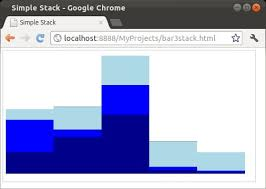 D3 Stacked Bar Chart Example D3 Js Most Simple Stack Layout With Bars The Javadude Weblog