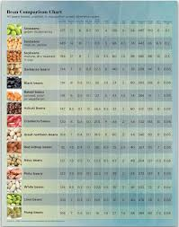 Beans Peas Nutrition Comparison Chart In 2019 Beans