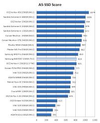 Samsung 840 Evo Ssd Review Ssd Performance As Ssd Benchmark