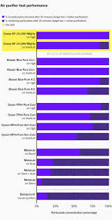Car Air Filter Comparison Chart The Best Air Purifier For 2019 Reviews By Wirecutter