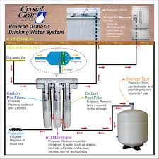 water filter diagram for kids. Reverse Osmosis Installation Diagram Water Filter For Kids