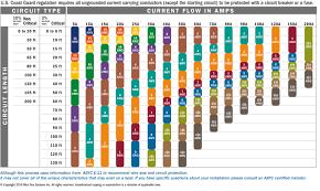Uscg Wiring Chart Forumbilder
