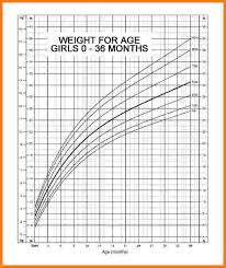 Infant Girl Weight Percentile Chart 10 Baby Weight Percentile Chart Card Authorization 2017