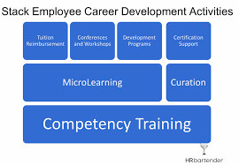 What Is Career Development Stack Employee Career Development Activities Hr Bartender