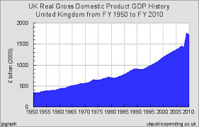 Top Charts 2010 Uk Uk Real Gross Domestic Product Gdp History For United