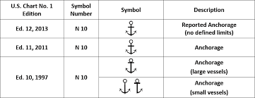 New Tips For Understanding Nautical Chart Symbols News