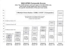 ap world history ccot essay help esthetician resume help ap world history essay