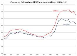 California Unemployment Rate