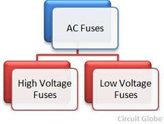 Fuse Classes Chart What Are The Different Types Of Fuses Circuit Globe
