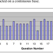 Satisfaction Survey Report Student Satisfaction Survey Report Download Scientific Diagram