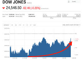 Dow Jones Stock Quote Magnificent Stocks Just Staged A Massive Comeback Markets Insider