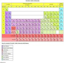 Hight Performance Best Car: periodic table with charges and names