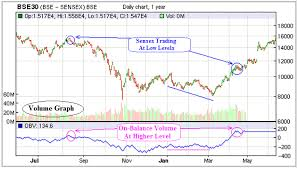What Is Volume In Technical Analysis Definition Examples