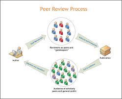 Peer Reviews Peer Review Inspired Selection