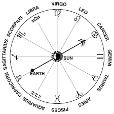 Birth Sign Chart Zodiac Signs And Their Dates Universe Today
