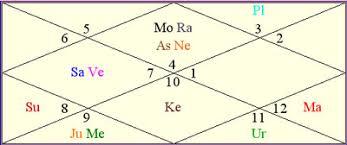 Arjun Kapoor Birth Chart Moon Rahu Formidably Placed Venus And Saturn The