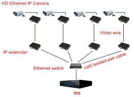 1 rj45 port 4 bnc port ip coaxial converter for ip cameras buy connection diagram 1 rj45 port 4 bnc port ip coaxial converter for ip cameras