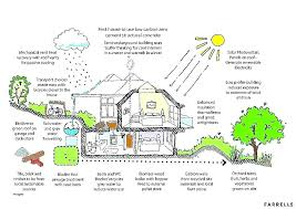 Sustainable housing plans self sufficient house plans awesome sustainable housing plans self sufficient house plans awesome
