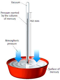 barometer chemistry. fig 2: measuring pressure with mercury barometer. (adapted from: myers, oldham \u0026 tocci, holt chemistry, p. 419) barometer chemistry o