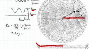 Smith Chart Hd Ece3300 Lecture 12 9 Vswr Pakvim Net Hd Vdieos Portal